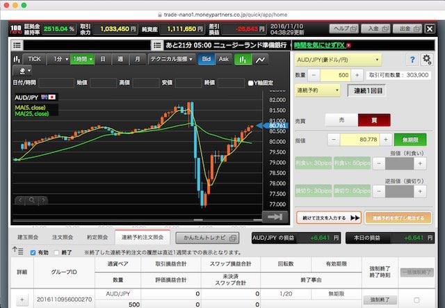 チャート豪ドル円