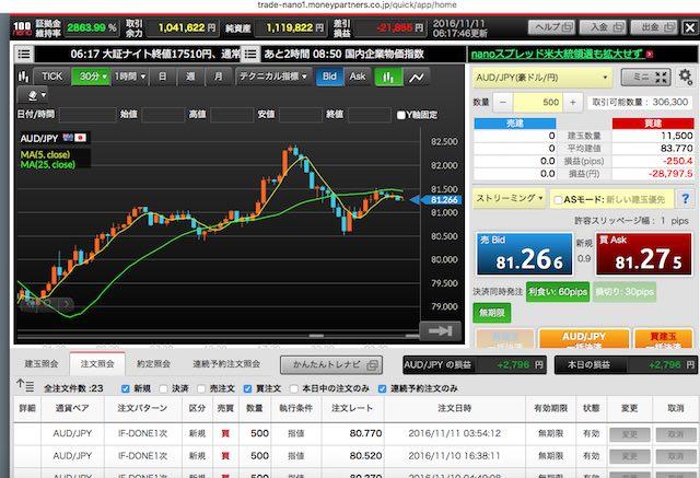 豪ドル円チャート2