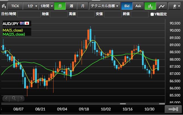 2017年11月6日現在豪ドル円チャート