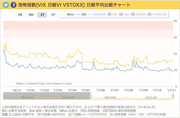 2017年11月3日現在VIX指数グラフ VIX指数:9.14