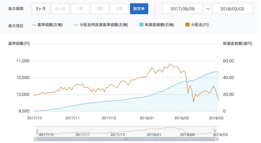 楽天・全世界株式インデックス・ファンド資産状況