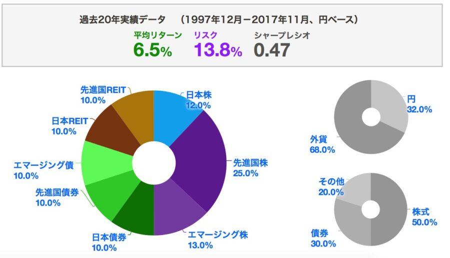 myindex測定結果