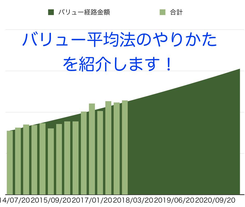 バリュー平均法グラフ