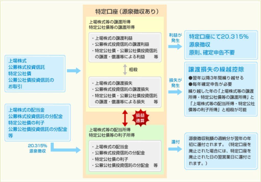 SBI証券特定口座解説