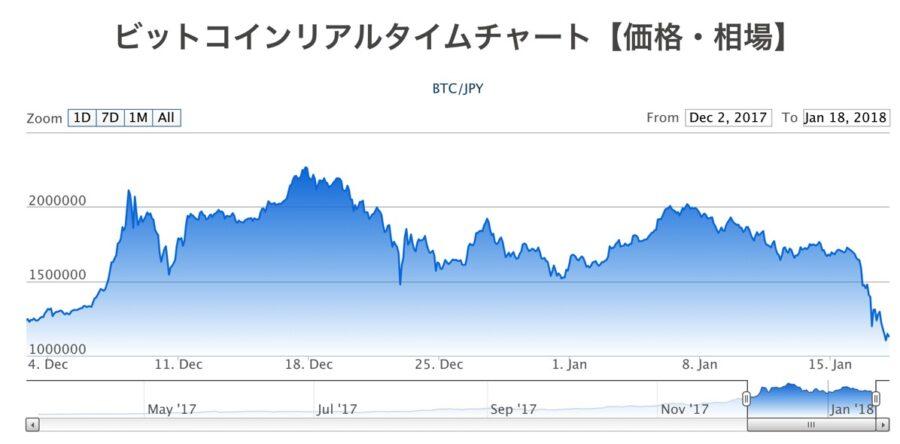 BTC/JPYチャート