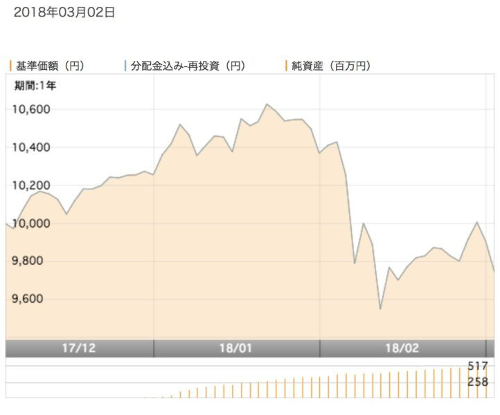 Exe iグローバルつみたて株式チャート