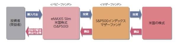eMAXIS Slim S&P500運用イメージ