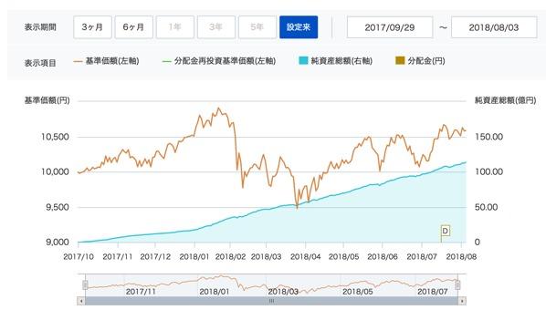 楽天全世界インデックス・ファンド基準価額グラフ