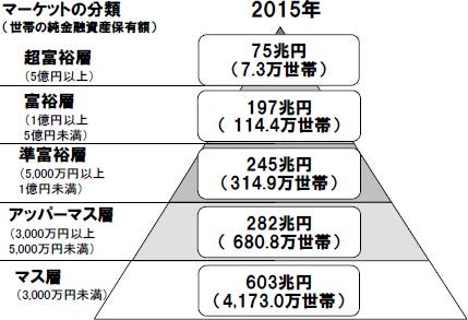 日本の金融資産保有額に対する分類
