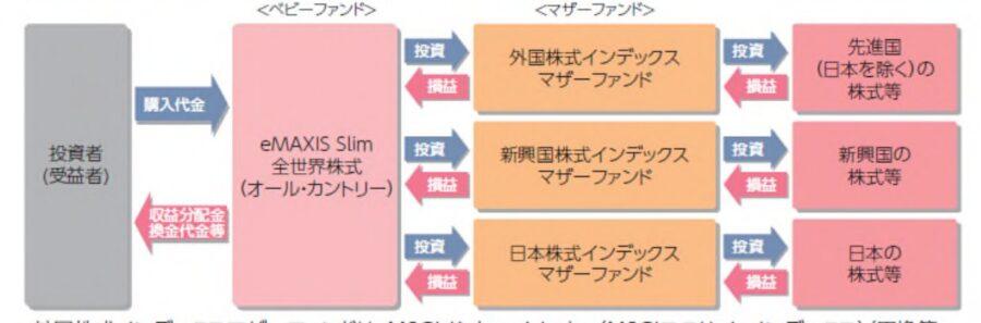 emaxis slim全世界株式(オール・カントリー)マザーファンド