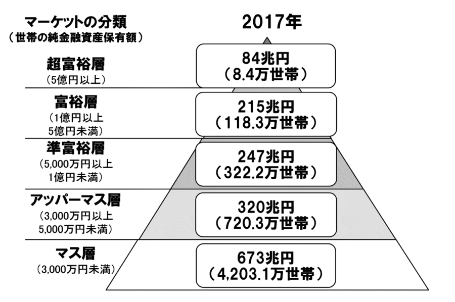 2017年マーケットの分類