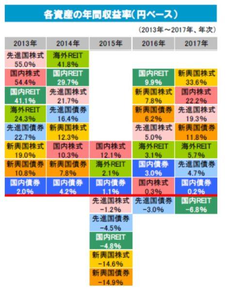 各資産の年間収益率(円ベース)