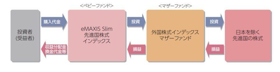 emaxis slim先進国株式運用スキーム
