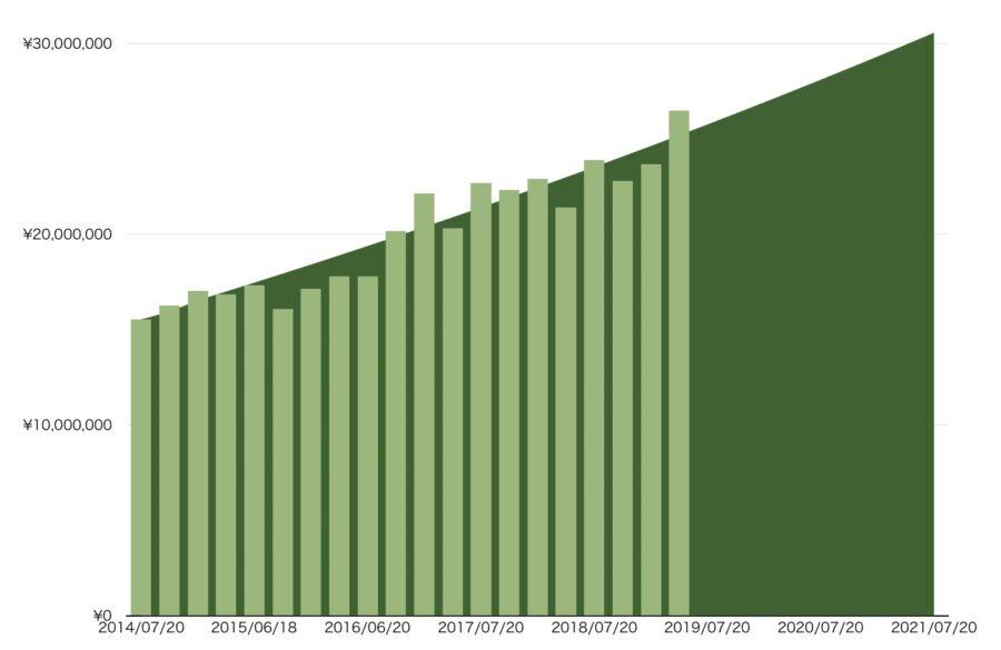 2019年4月現在バリュー経路チェックグラフ