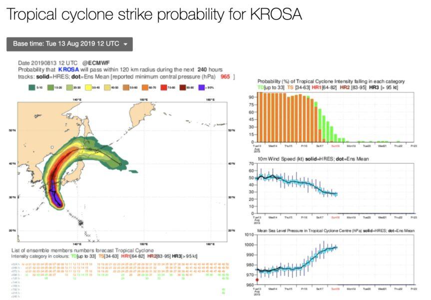 ヨーロッパ中期予報センター台風進路予想図