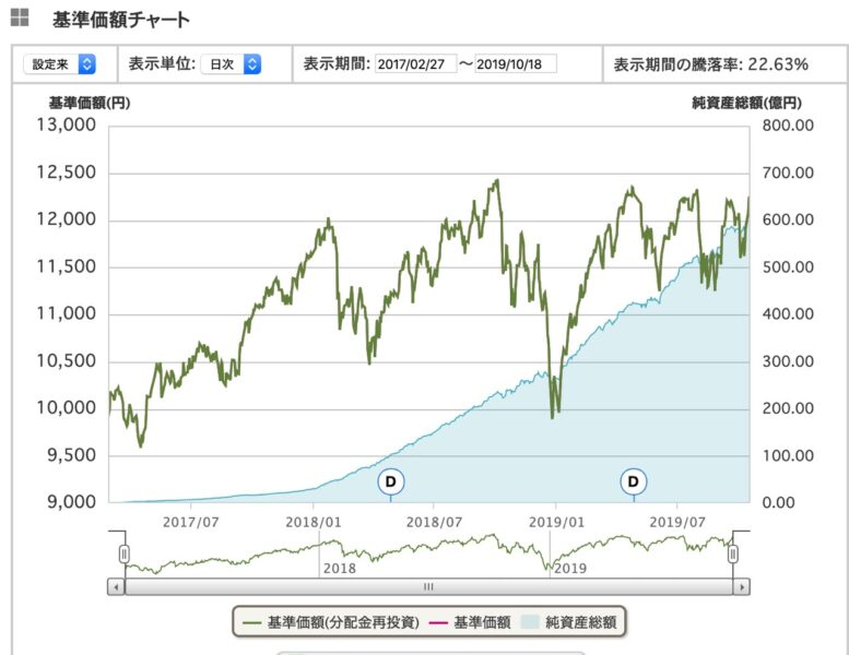 emaxis slim先進国株式インデックス基準価額チャート