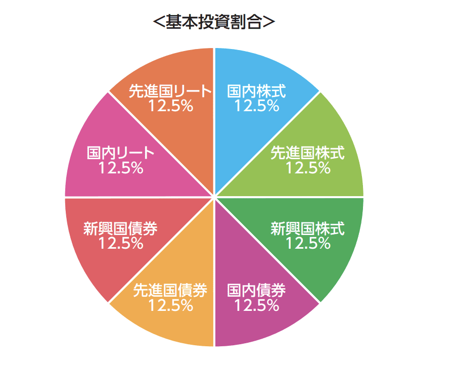 emaxisバランス8資産均等型投資割合