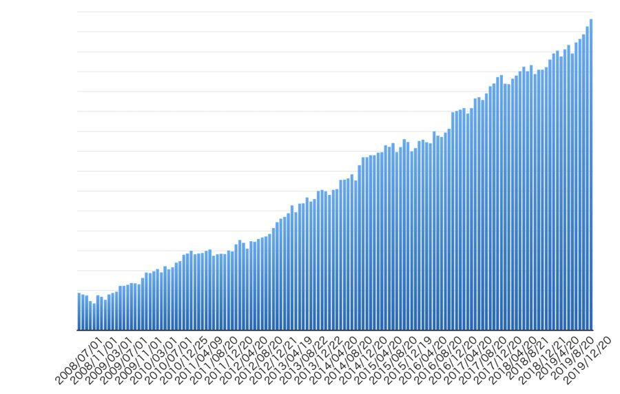 Asset suii20200214