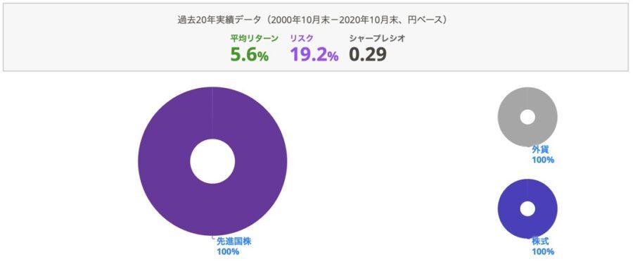 Myindex1120